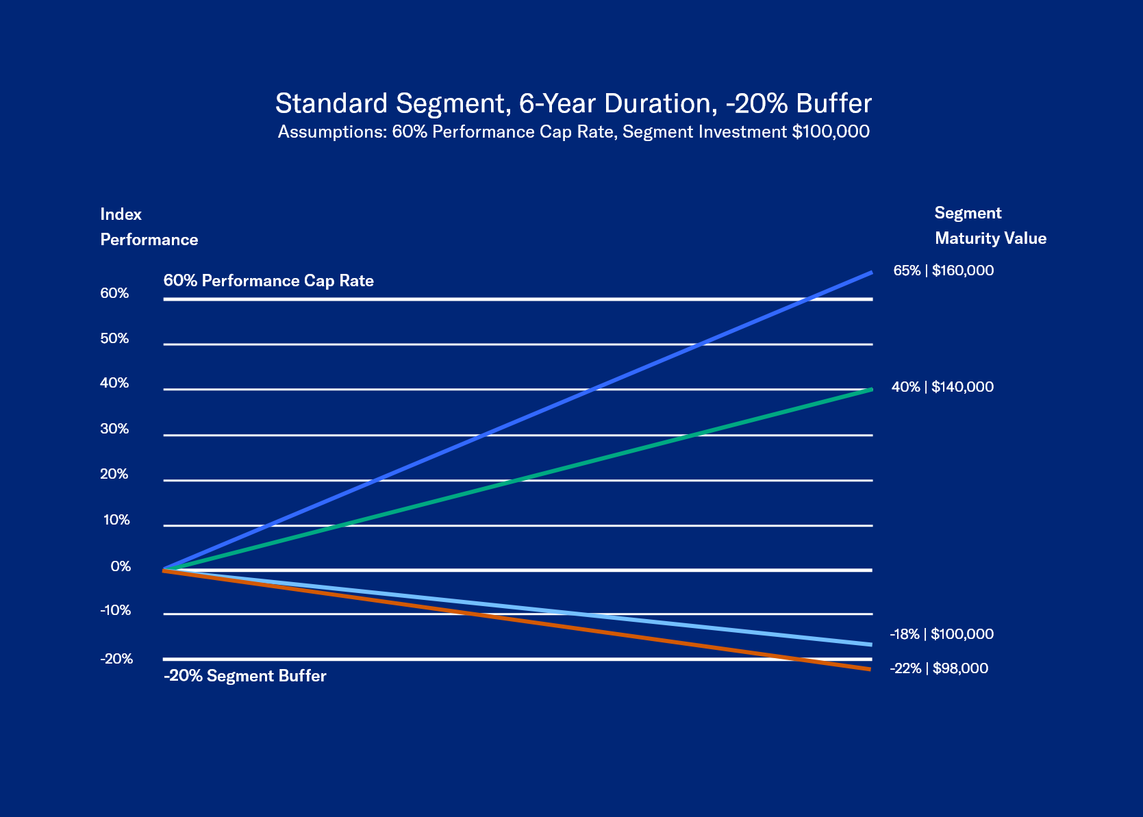 6 year standard segment duration table