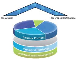 diagram with layers: bottom layer is individual investment options; second layer is packaged portfolios; third layer up is investor portfolio; followed by an arrow with tax deferral on one side and tax-efficient distributions on the other