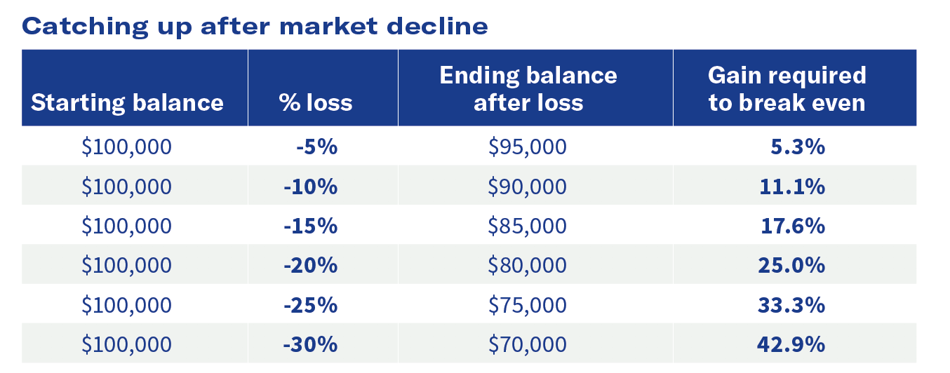 catching up after market decline chart