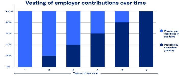 vesting of employer contributions over time
