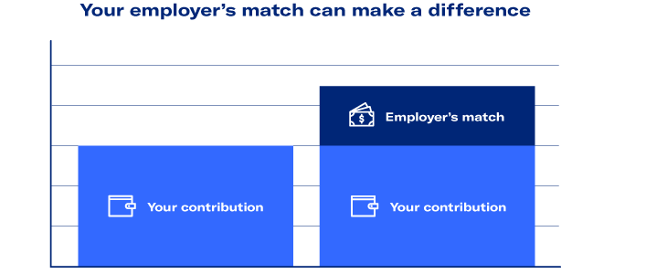 your employer's match can make a difference table showing difference between your contribution vs your contribution plus employer's match