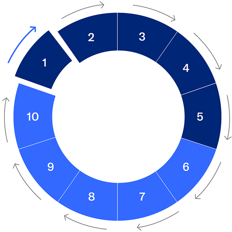circle chart with numbers ranging 1-10