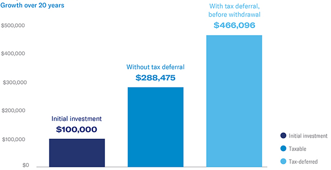 growth of initial investment over 20 years with and without tax deferral