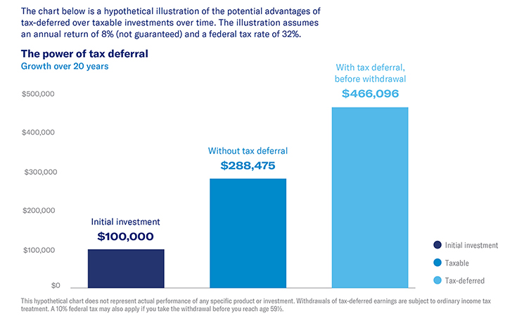 chart showing the power of tax deferral