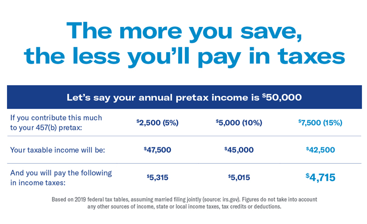 the more you save the less you'll pay in taxes