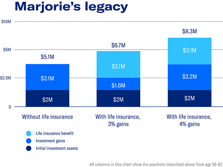 Chart outlining growth for Marjorie