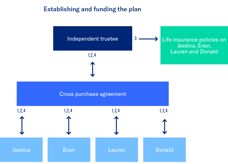 Establishing and funding the plan flow chart.
