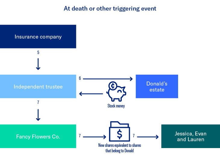 Strategy in action - Impact of a triggering event flow chart.
