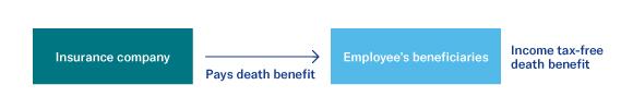 Reward key employees with an executive bonus plan