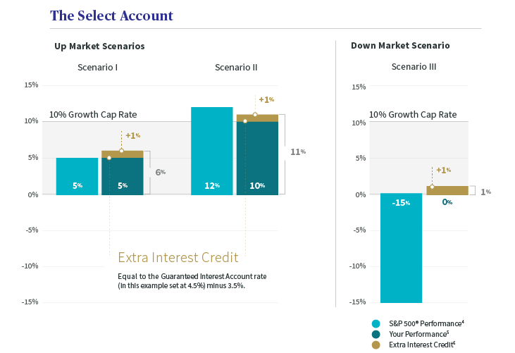 Extra interest credit graph: Up market and down market scenarios