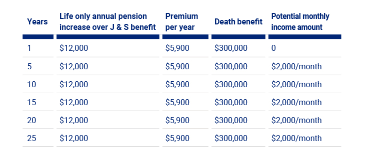 Chart of pension benefits