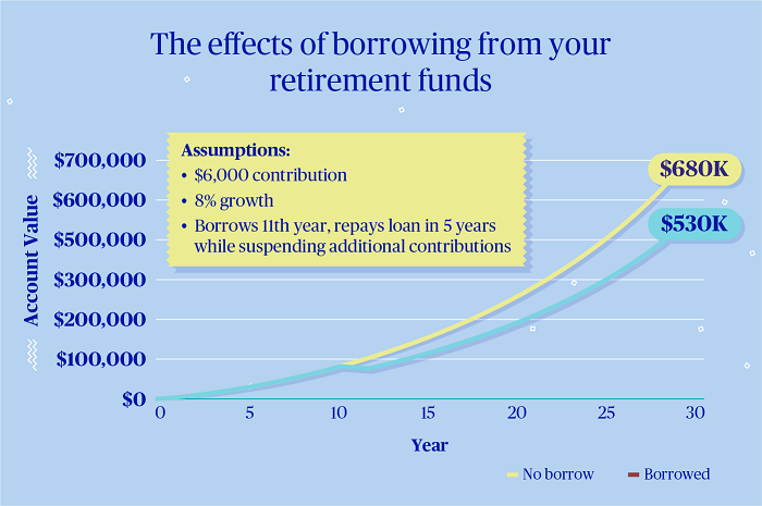 The effects of borrowing from your retirement funds
