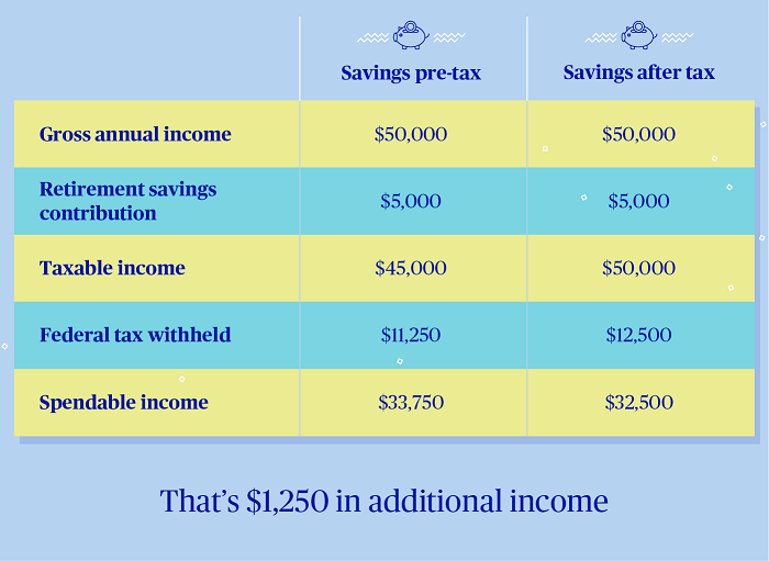 Chart of savings pre-tax and after tax