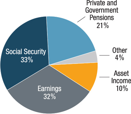 pie chart source of retirement income