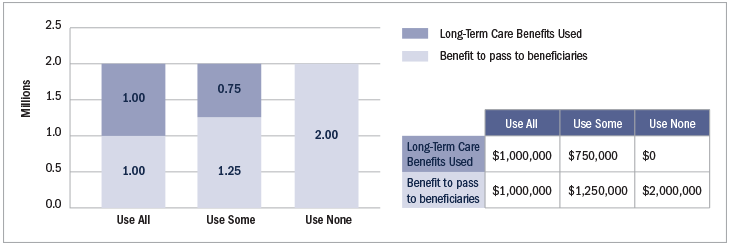 Chart of taking care of long term life insurance